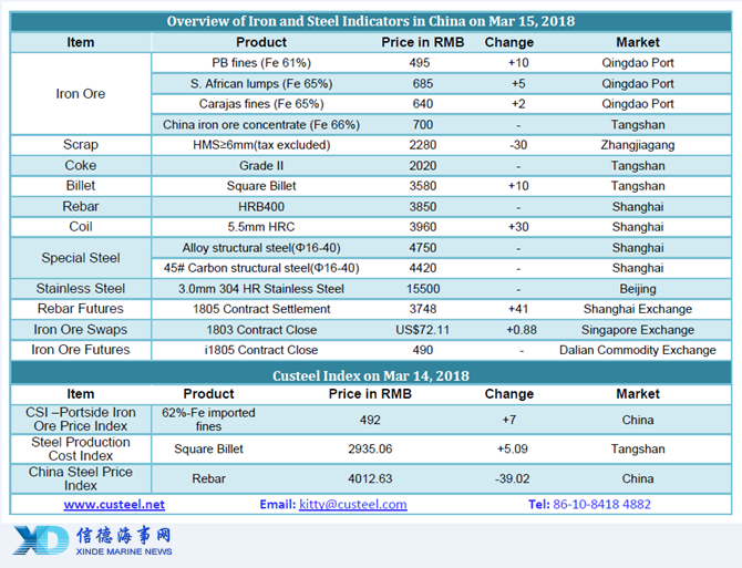 Chinese Iron and Steel prices on March 15 2018_信德海事网
