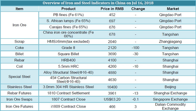 Chinese Iron and Steel prices on July 16,2018