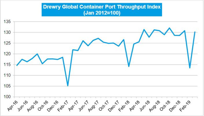 Drewry:Port Throughput Bounces Back In March