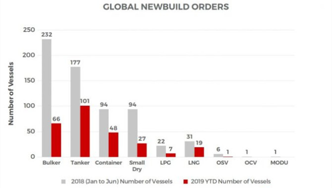 VesselsValue: LNG carrier orders slip in H1 2019