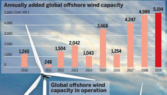 China set to be the world leader in offshore wind m