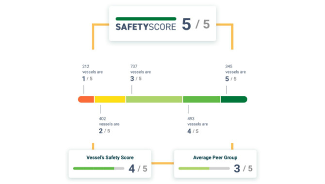 RightShip launches new Safety Score, heralding a ne