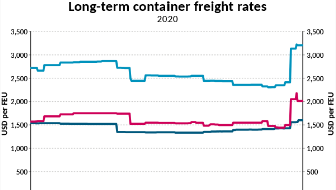 Long-term freight rates to the US jump USD 550 in a