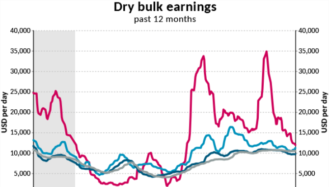 Dry bulk shipping:China remains the driving factor,